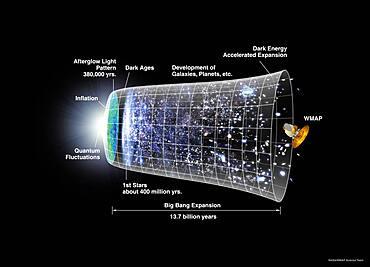 Universe Evolution, 13.77 Billion Years
